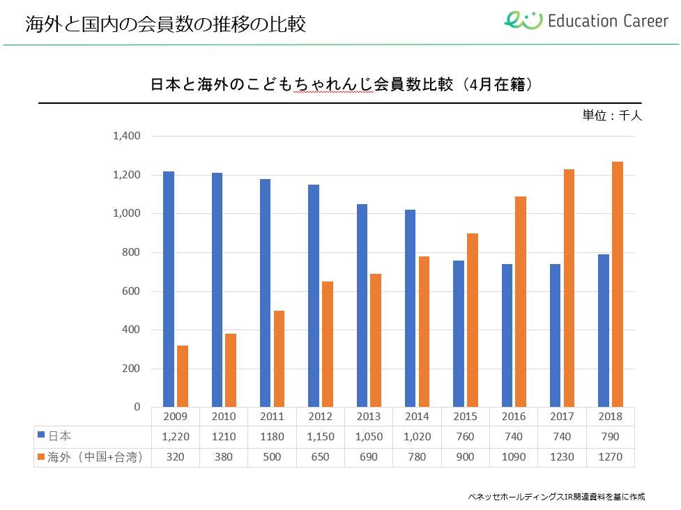 日本と海外のこどもちゃれんじの会員数の比較