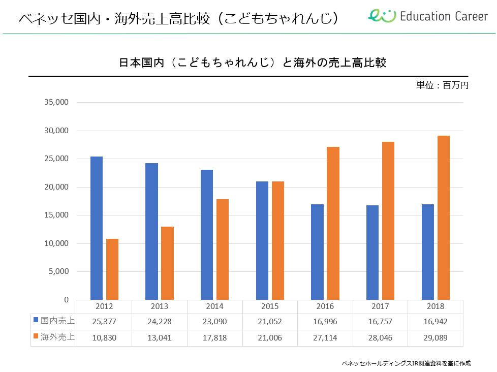 日本と海外のこどもちゃれんじの売上比較