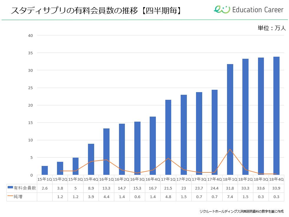 スタディサプリ高校講座の有料会員数の推移【四半期毎】