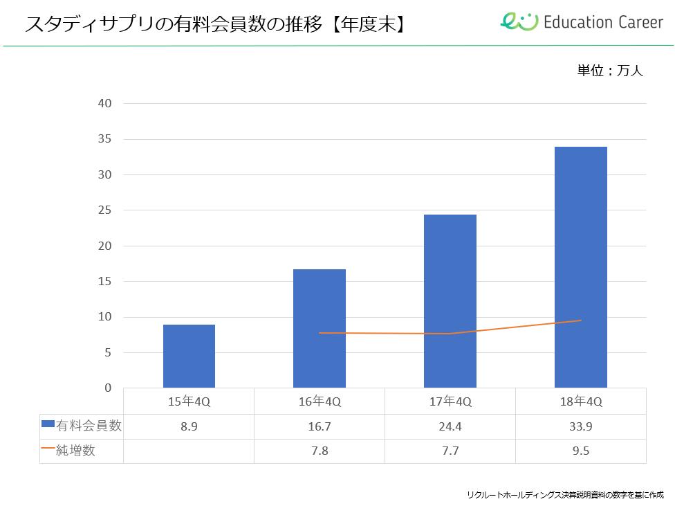 スタディサプリ高校講座の有料会員数の推移【年度末】