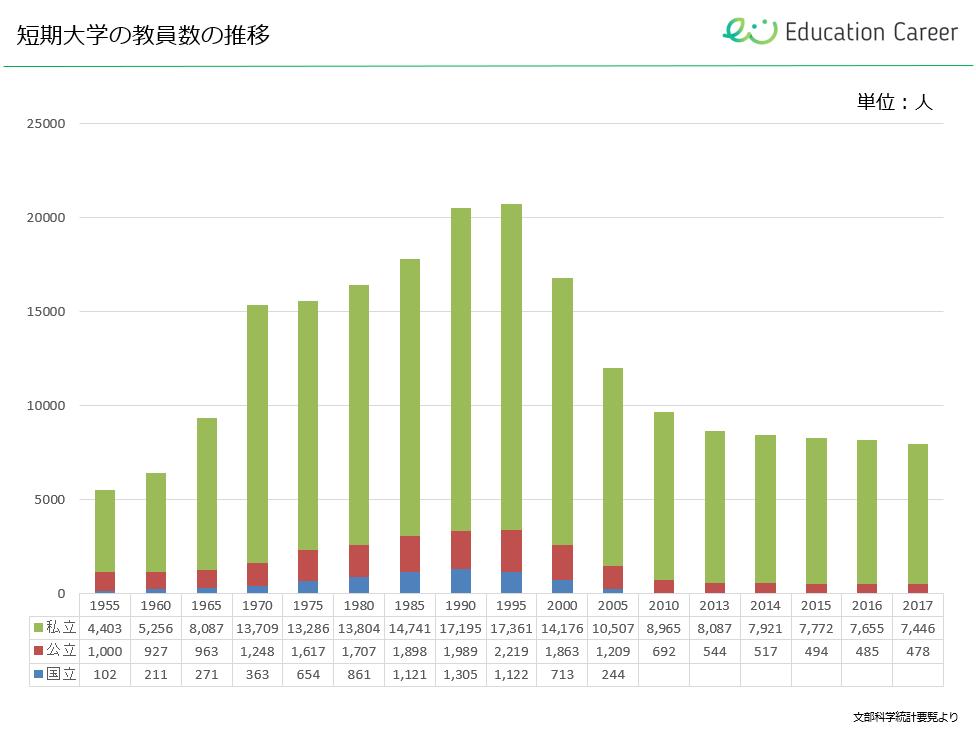 短期大学の教員数の推移