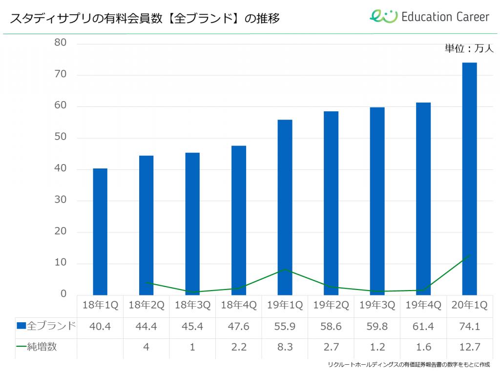 スタディサプリの有料会員数【全ブランド】の推移