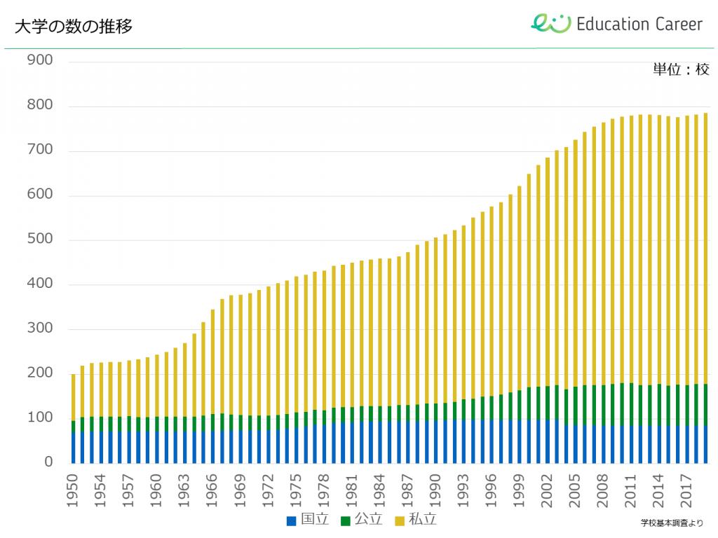 進学 推移 大学 率