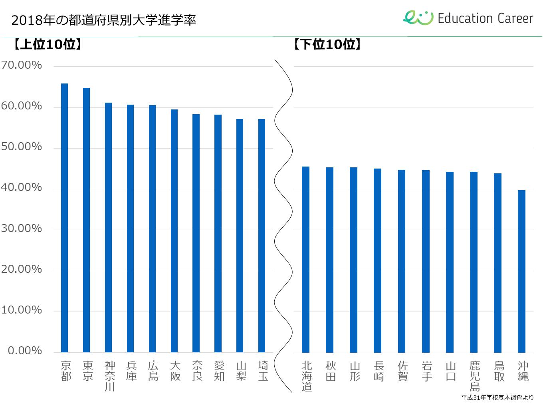 2018年の都道府県別大学進学率、上位10位と下位10位のグラフ