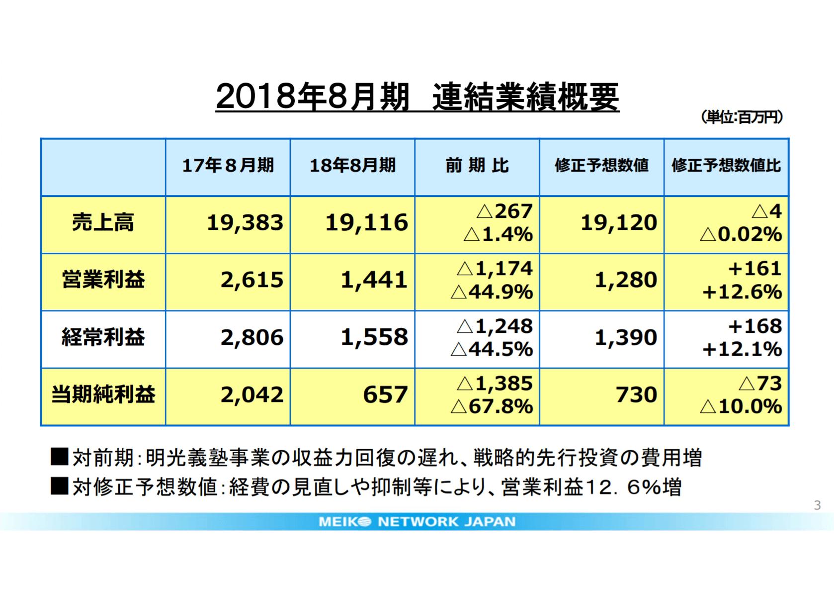 明光ネットワークジャパンの2018年8月期連結業績概要