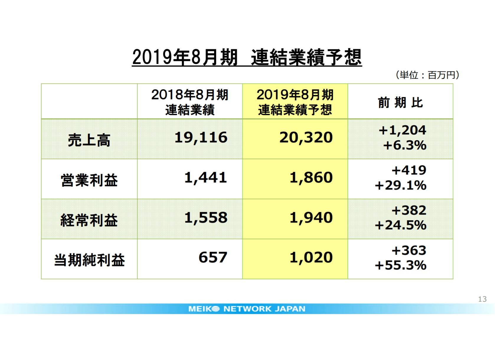 明光ネットワークジャパンの2019年8月期連結業績予想