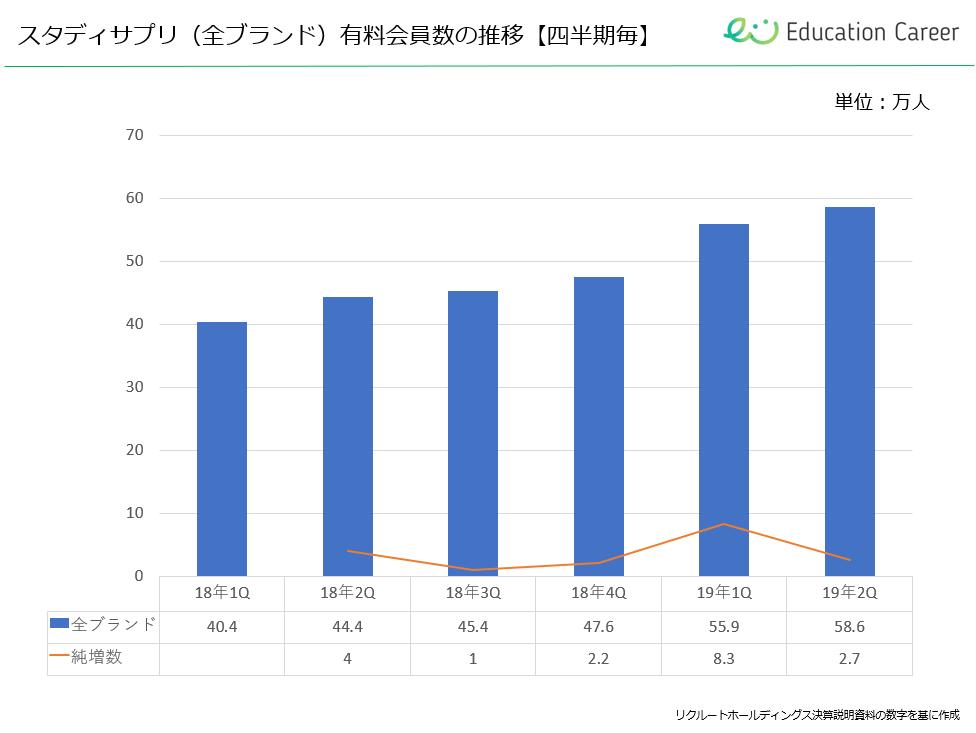 スタディサプリシリーズの有料会員数の推移【四半期毎】