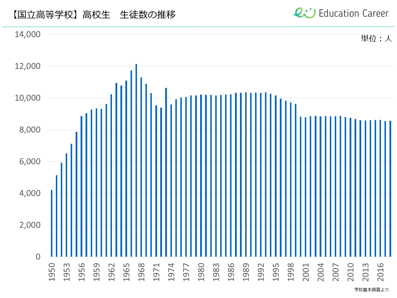 高校生の人口推移(国立高等学校)
