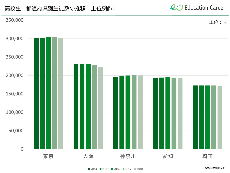高校生の都道府県別人口推移上位5都市