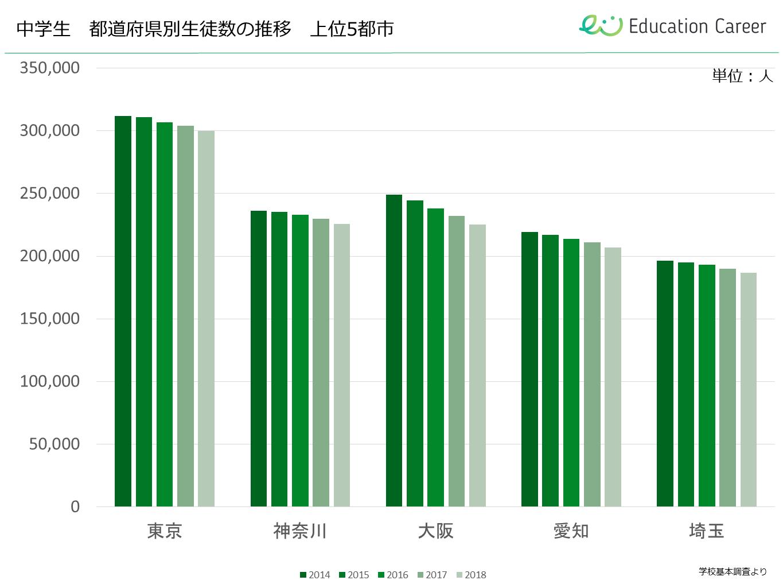 中学生の都道府県別生徒数、全国上位5都市の過去5年間の推移