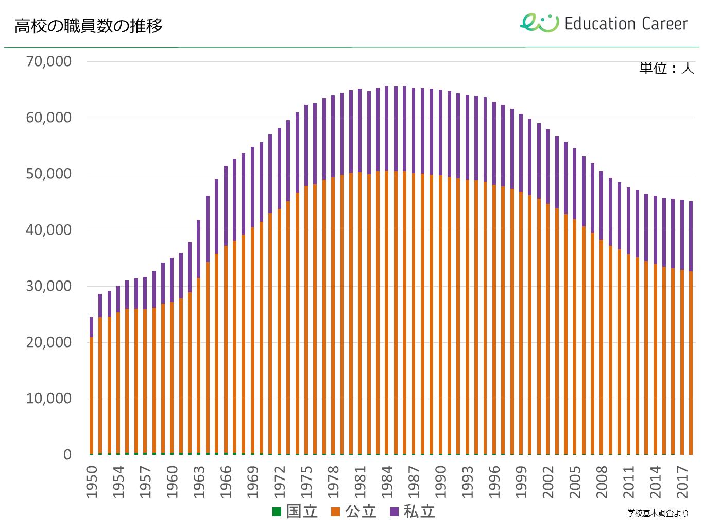 高校の職員数の推移