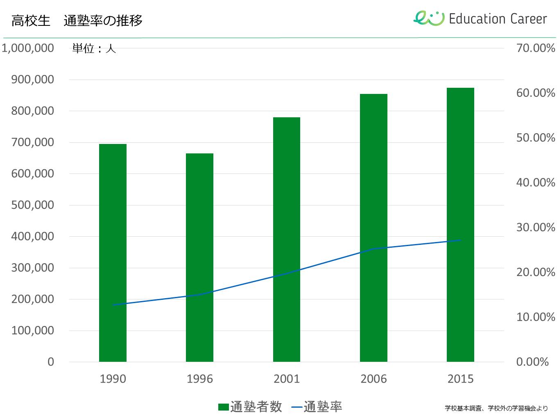 高校生の通塾率の推移