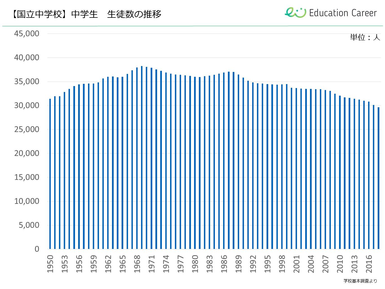 国立小学校の生徒数の推移