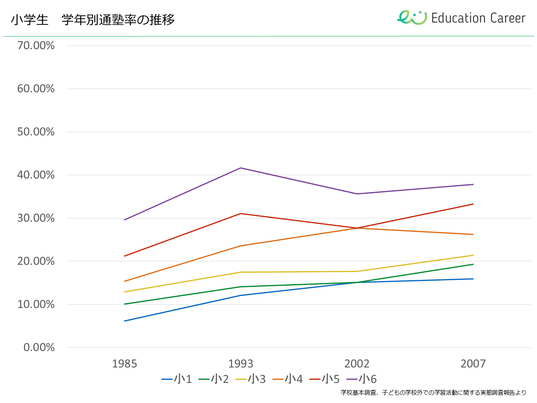小学生の学年別通塾率の推移