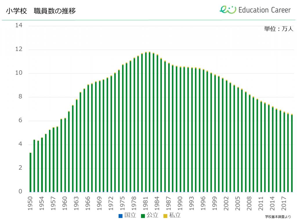 小学校 職員数の推移