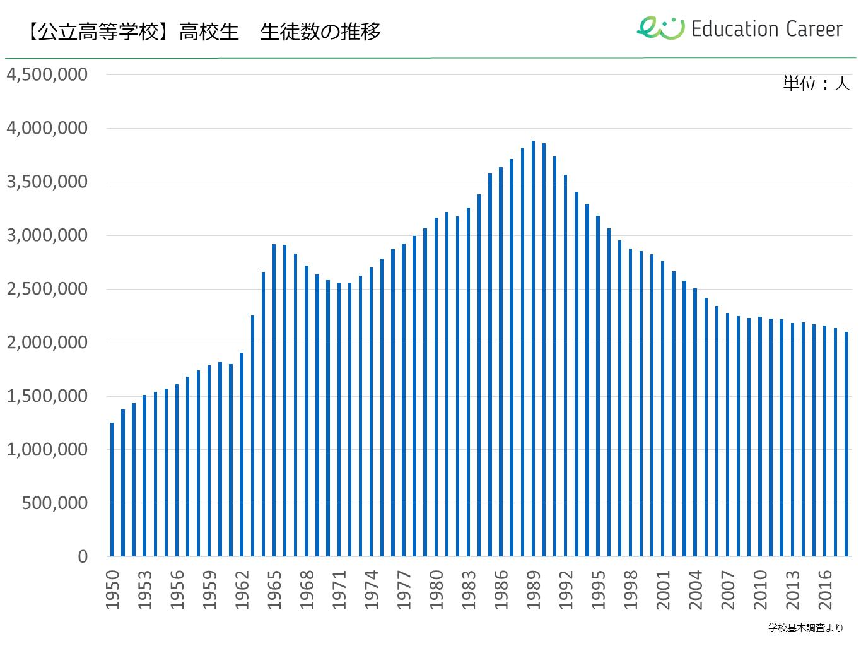 高校生の人口推移(公立高等学校)