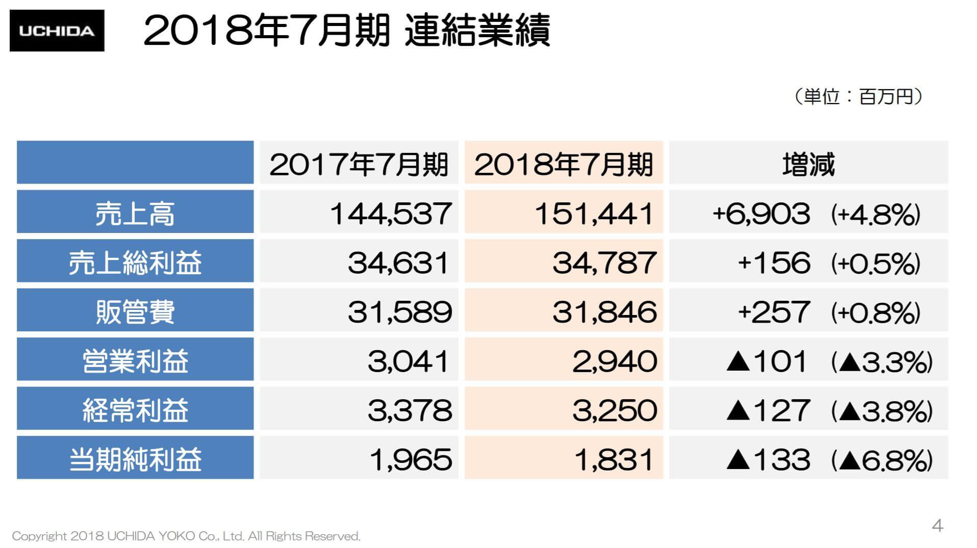 内田洋行の2018年7月期決算説明会資料、連結業績概要