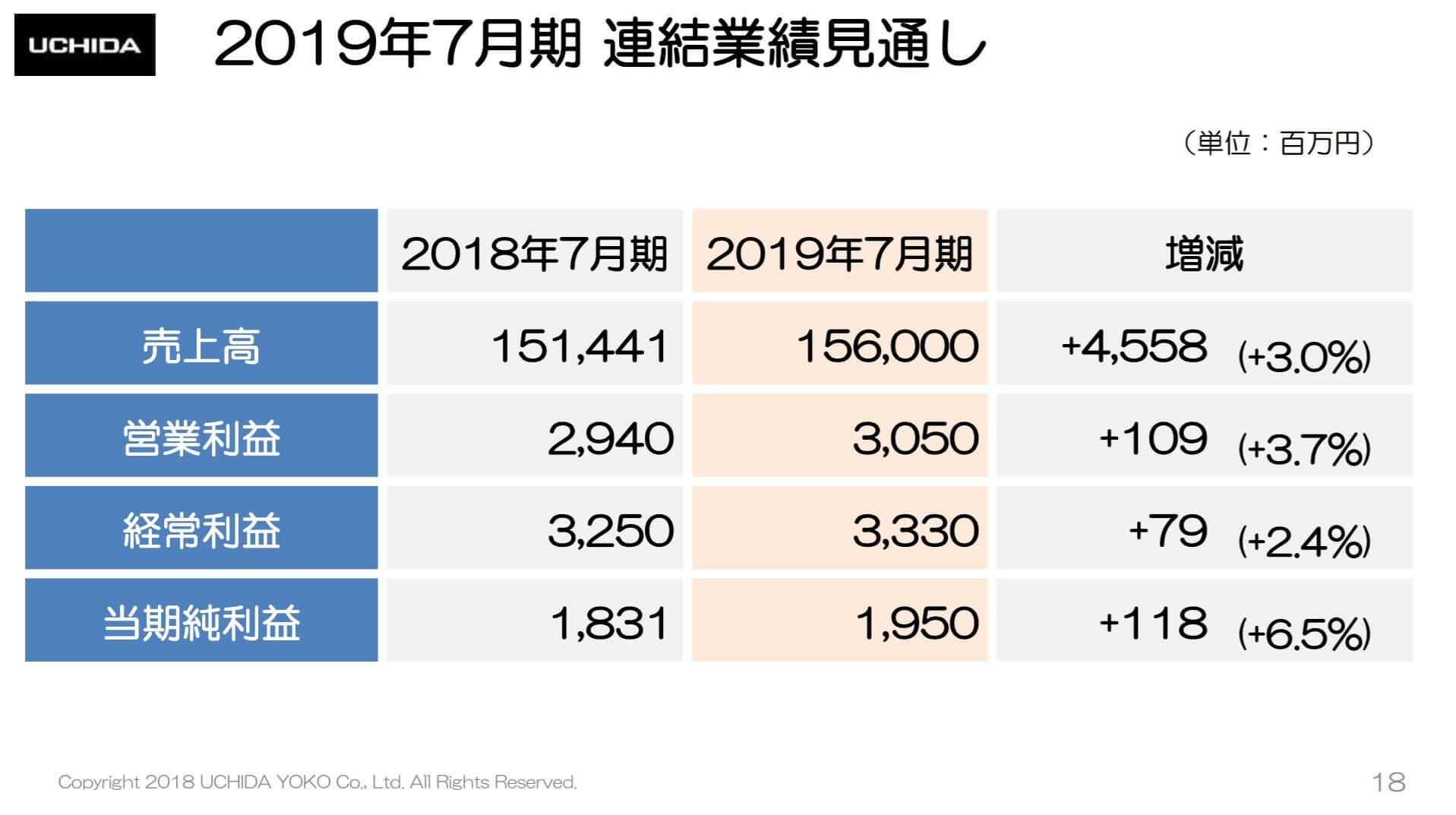 内田洋行の2018年7月期決算説明会資料、2019年7月期連結業績見通し