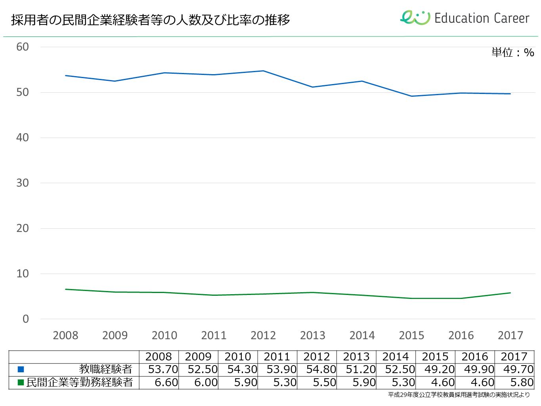 教員採用試験の、民間企業経験者等の人数及び比率の推移