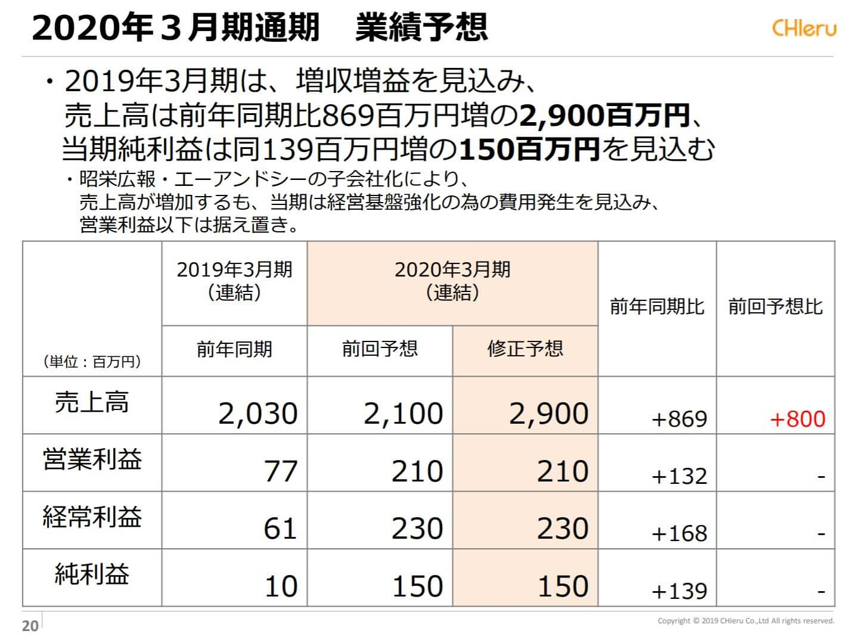チエルの2019年3月期決算説明会資料(業績予想)