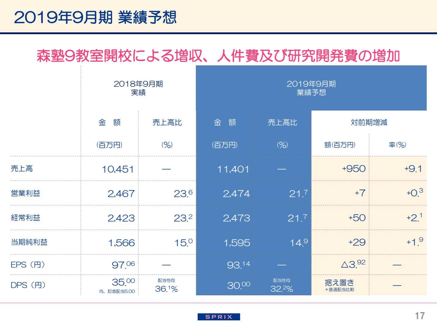 スプリックスの2018年9月期決算説明会資料(2019年9月期業績予測)