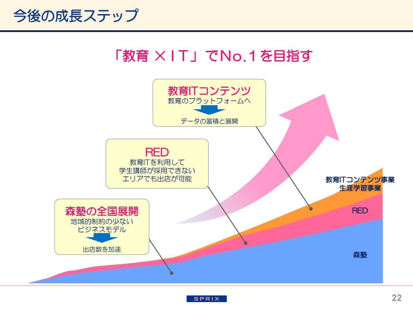 スプリックスの2018年9月期決算説明会資料(今後の成長戦略)