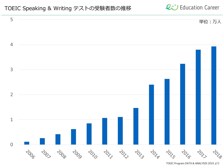TOIECスピーキング&ライティングテストの受験者数の推移
