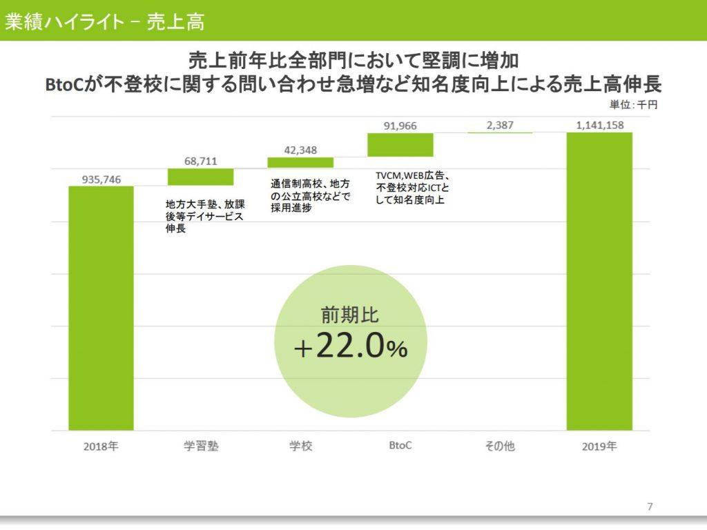 すららネット2010年12月期決算説明会資料、業績ハイライト
