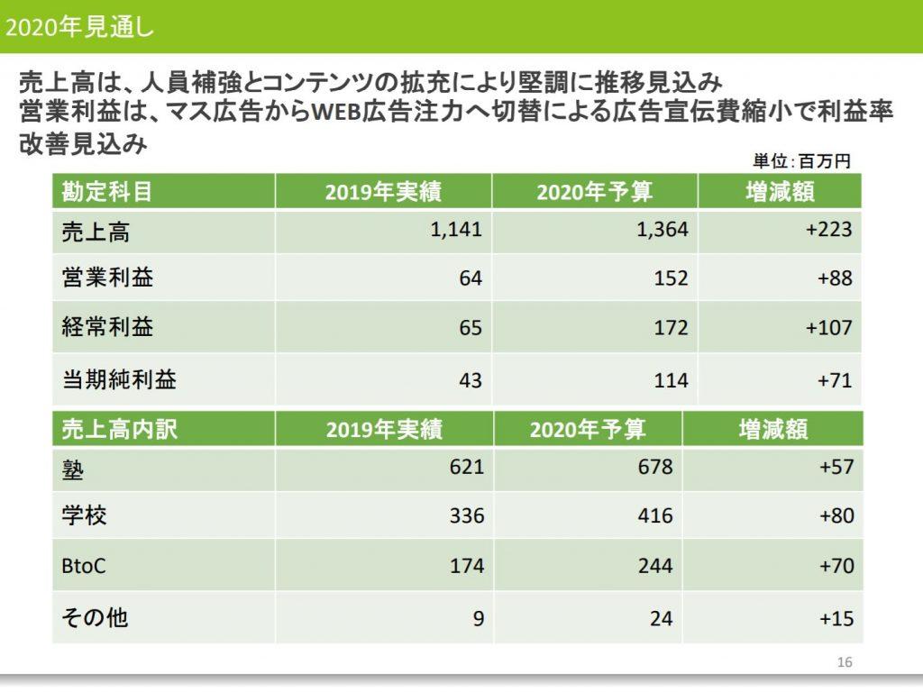 すららネット2010年12月期決算説明会資料、2020年見通し