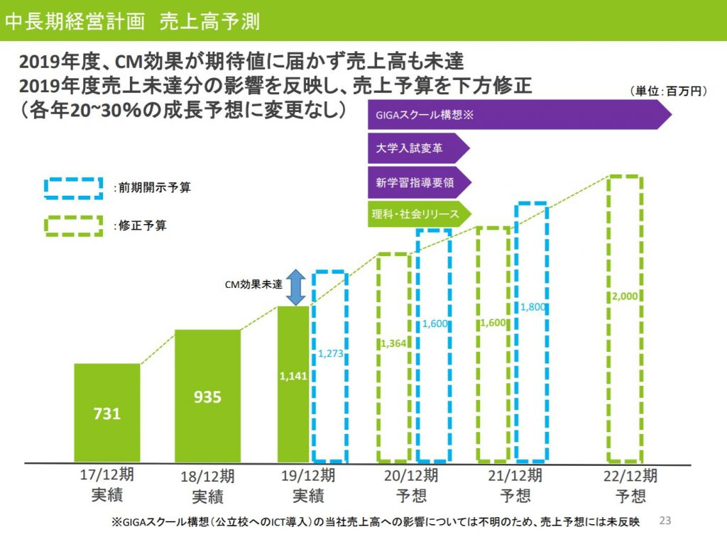 すららネット2010年12月期決算説明会資料、中長期経営計画