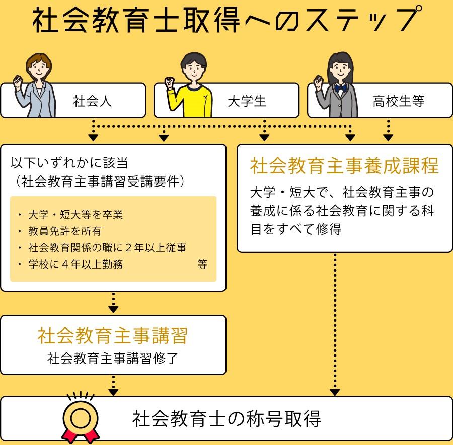 社会教育士取得へのステップ